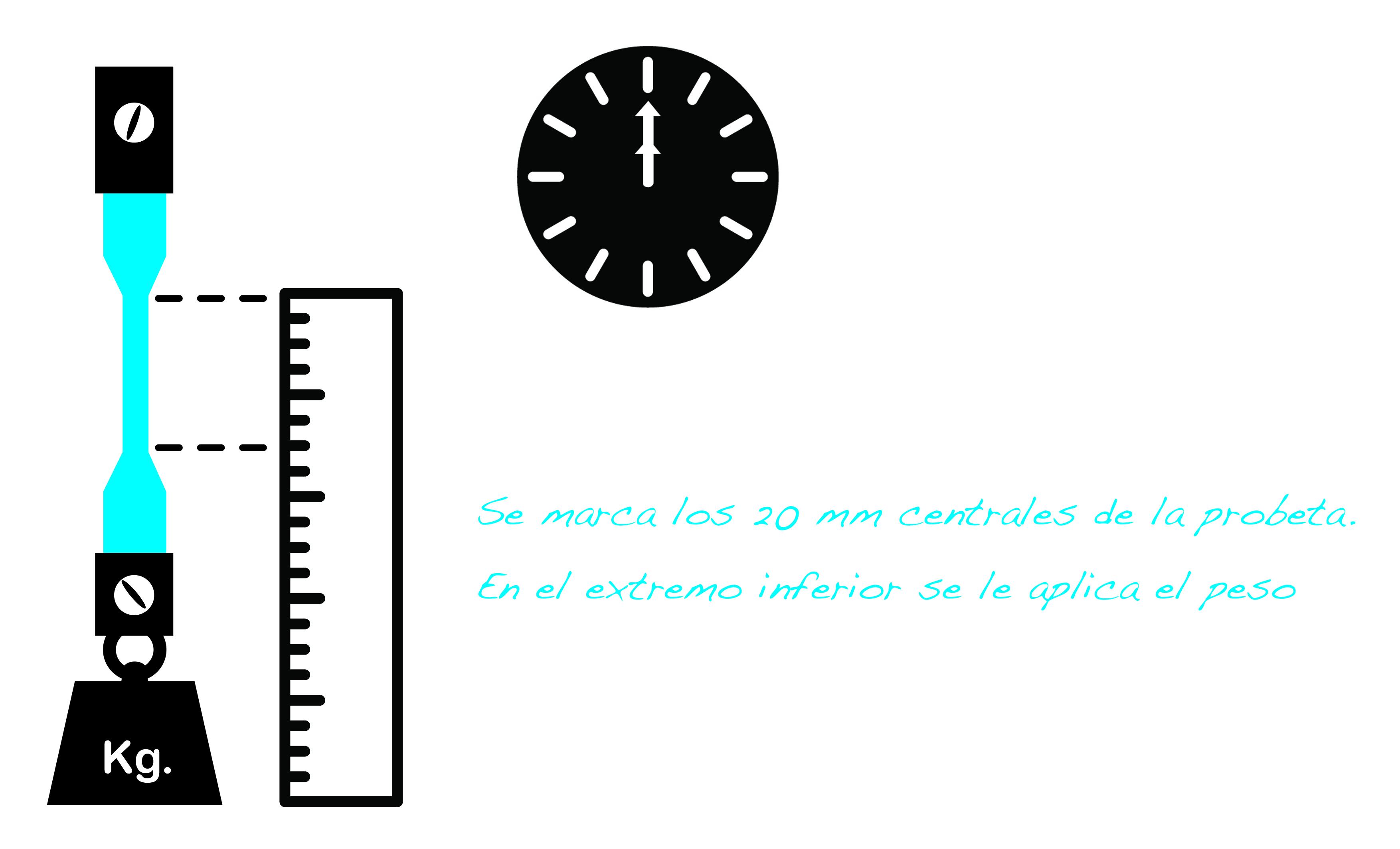 En el caso del XLPE son 15 minutos a 200ºC