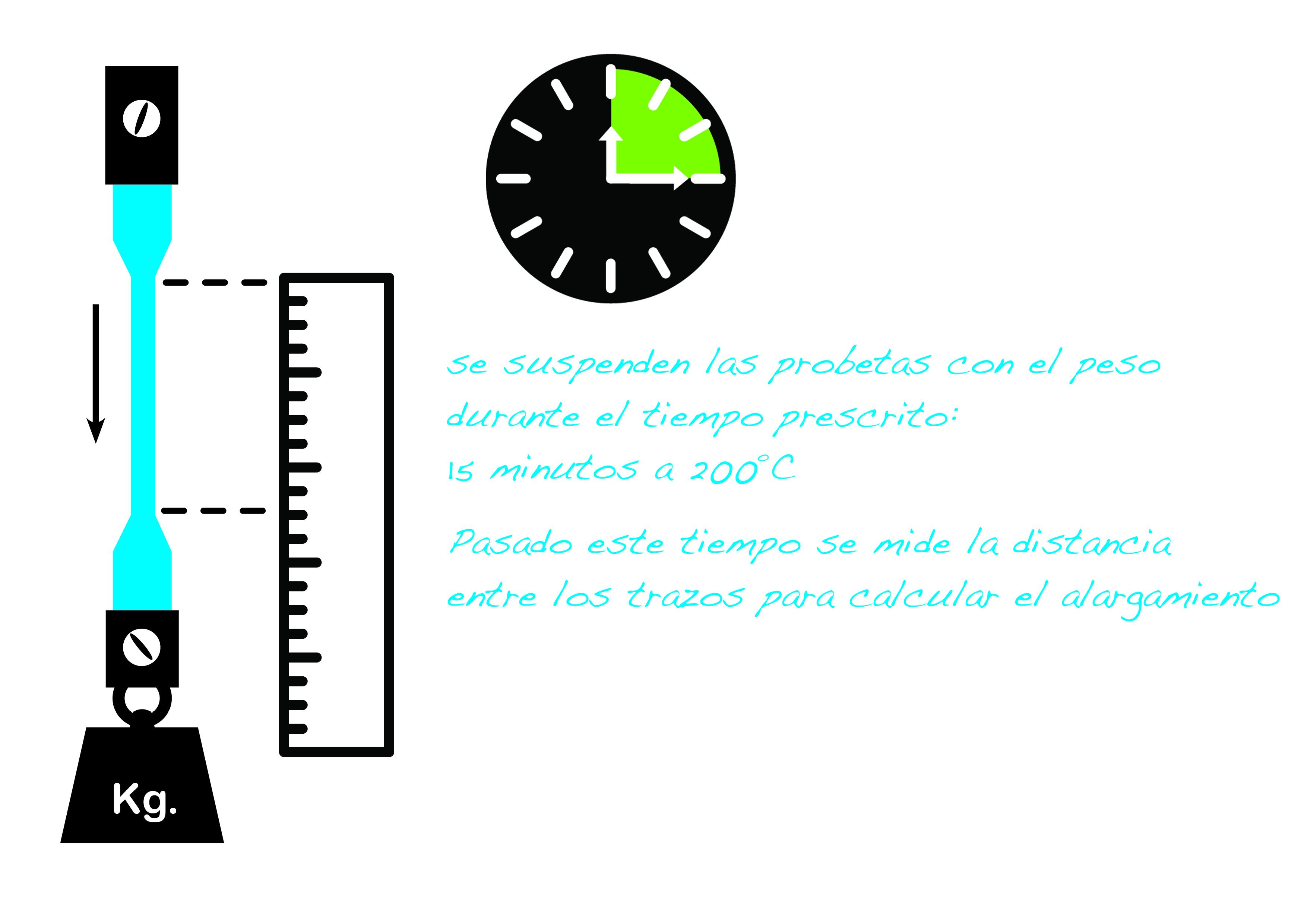 Para el XLPE se prescribe un alargamiento máximo bajo carga del 175%.