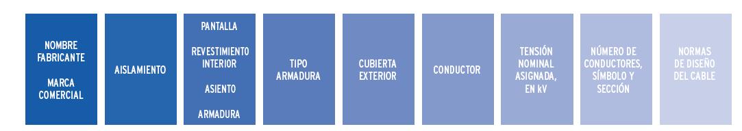 Estructura designación nombre en los cables eléctricos