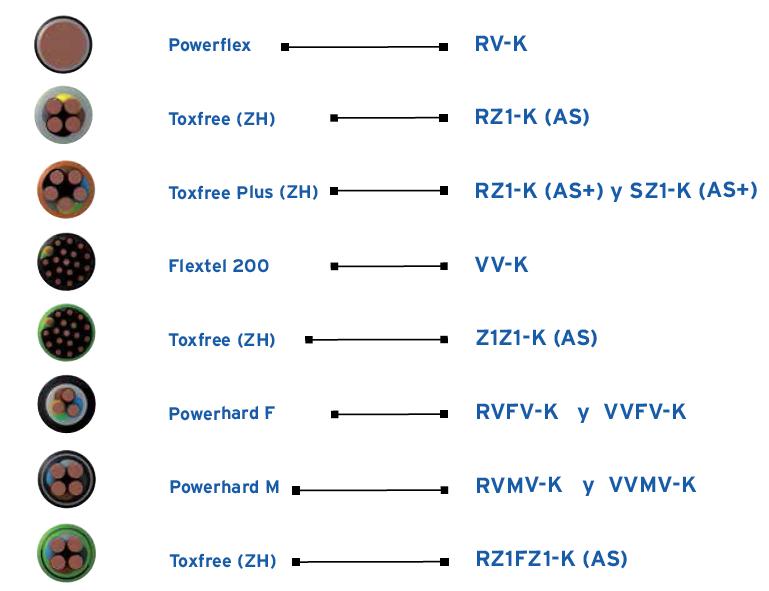 Cables de Baja Tensión de potencia 0,6/1kv