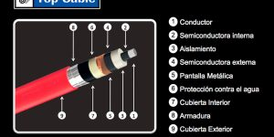 Características constructivas de un cable de media tensión