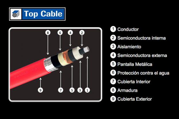 Caracteristicas constructivas de un cable de media tensión