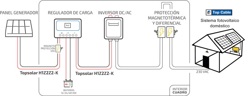 diagram we can see how TopSolar H1Z2Z2-K cable plays a main role on a domestic solar installation: