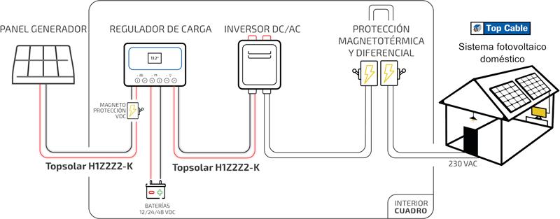 instalación solar doméstica