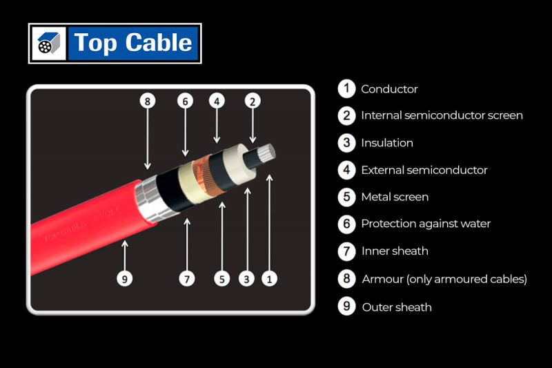 medium voltage cable characteristics and composition