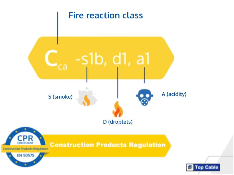 Fire reaction class