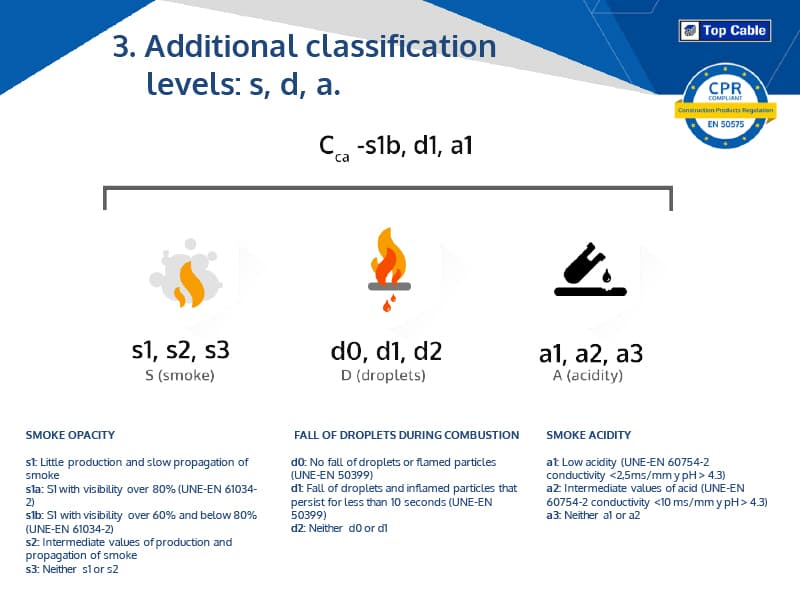 Summary Of Cpr Classification Classes B2 C D And E Cables Y