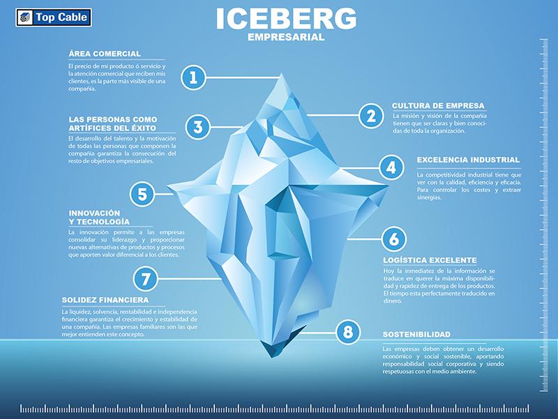 La teoría del iceberg en las organizaciones empresariales-2