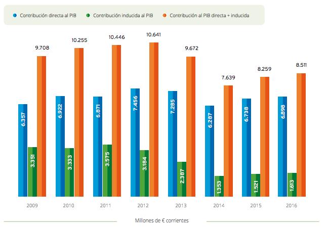 Estudio del impacto macroeconomico de las energias renovables en españa_1