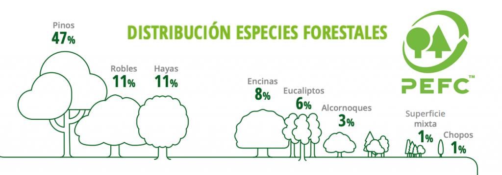 distribución especies forestales